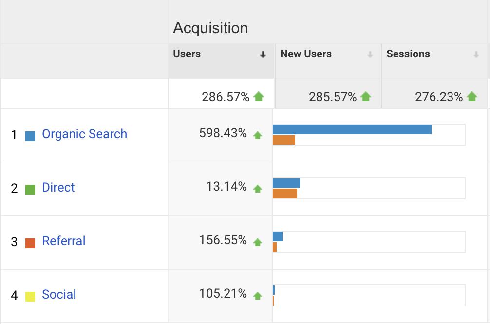 Google Analytics report showing increase in organic traffic